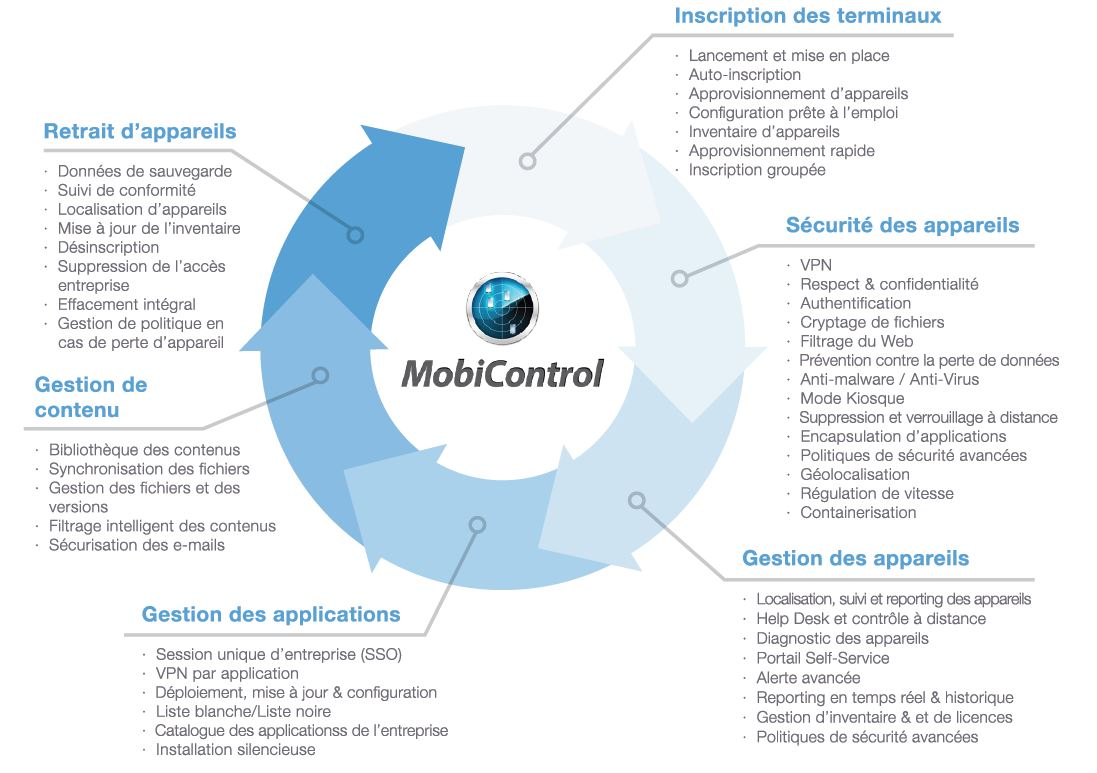 logiciel-mobile-device-management-MobiControl-SOTI
